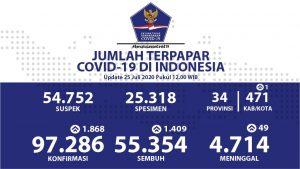Update corona di Indonesia 25 Juli: 97.286 kasus konfirmasi, 55.354 yang sembuh