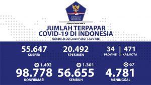 Kasus Konfirmasi COVID-19 di Indonesia Sudah Mencapai 98.778, Ada 56.655 Yang Sembuh
