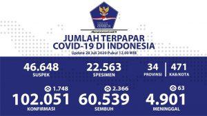 Total Kasus Covid-19 di Indonesia Capai 102.051, Sembuh 60.539