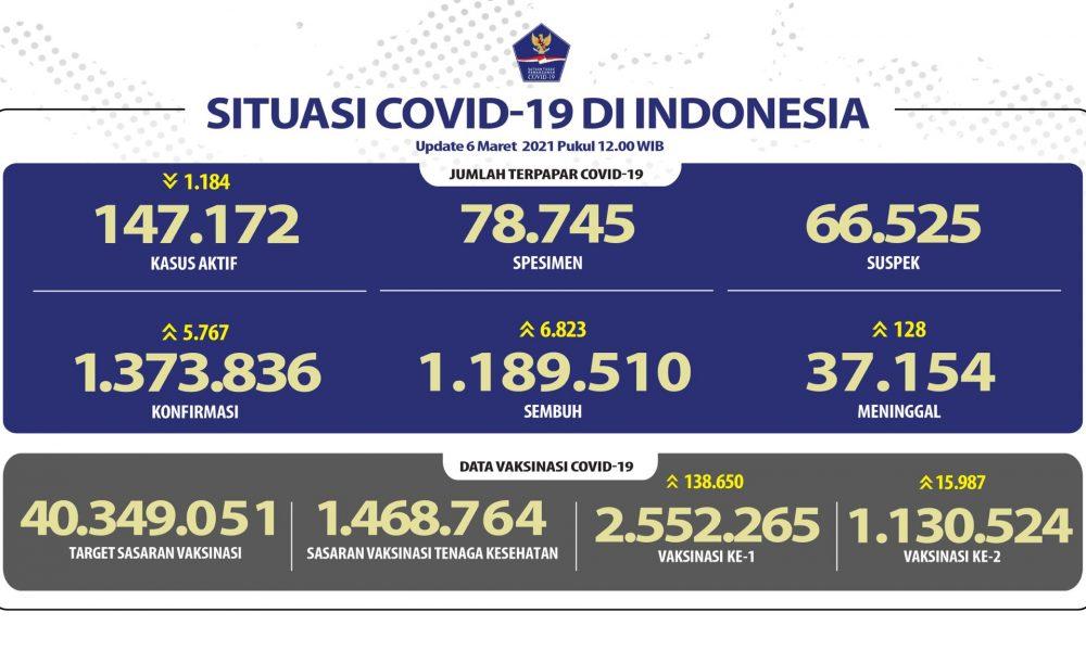 tabel sebaran corona di indonesia