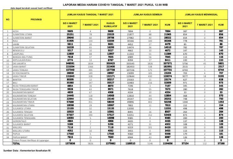tabel sebaran covid-19