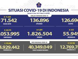 Rekor Baru Covid-19 di Indonesia 24 Juni Tembus 20.574 Kasus